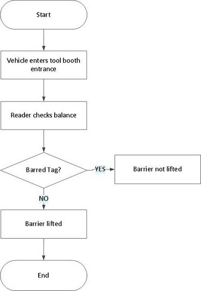Flow Chart for Electronic Toll Collection