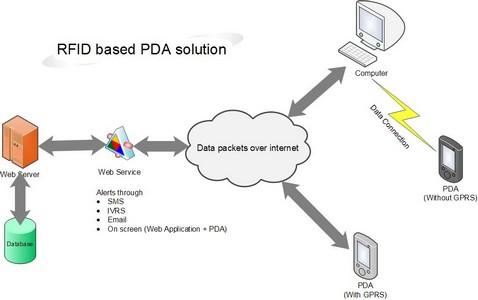 RFID | RFID Software | RFID Solutions Provider | RFID Reader